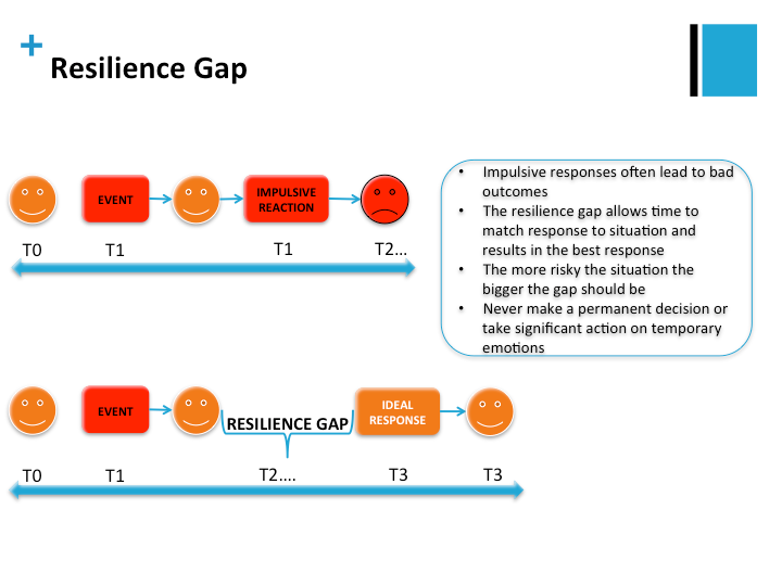 Resilience gap